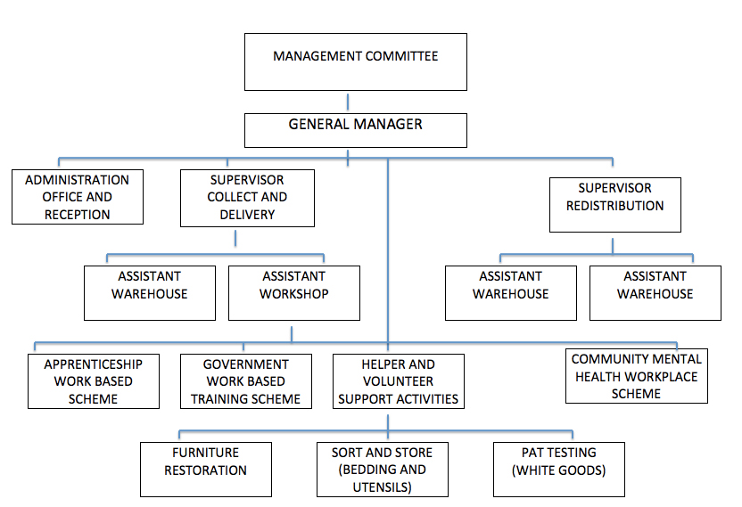 management-structure-page